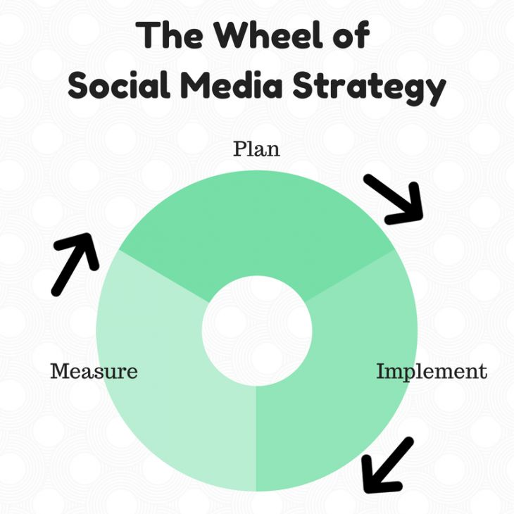 Next Web Social Strategy Plan